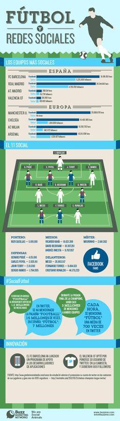 Los equipos y jugadores de fútbol que mejor se lo montan en Redes Sociales. Como vender en las redes sociales Covenred