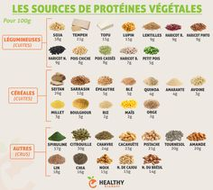Les sources de protéines végétales. Petite infographie qui regroupe quelques sources de protéines végétales pour 100g d'aliment cuit ou cru. J'ai repris les principales mais il y en a évidemment d'autres.