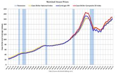 Real Prices and Price-to-Rent Ratio in August