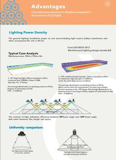 The contrast of high bay light utilization efficiency between beam angle and beam angle with same luminous flux height and space