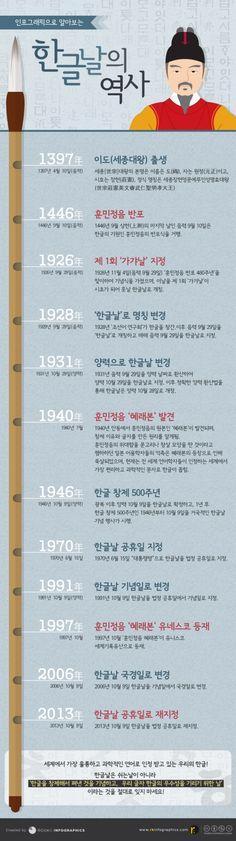 9일은 '한글날'이다. 황금연휴가 시작되는 날이라 단순히 쉬는 날로 생각하기 쉽지만 한글 탄생의 기록인 세종어제(世宗御製) 서문과 한글의 제작 원리가 담긴 훈민정음(訓民正音)은 국보 제70호로 지정돼 있으며 1997년 10월 유네… Alphabet Meaning, Korean Alphabet, Modern Hanbok, Language And Literature, Event Page, Learn Korean, Information Design, Korean Language, Korean Artist