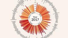 Suomalaistutkijan tekemä havainnollinen video ilmastonmuutoksesta leviää sosiaalisessa mediassa ennätysvauhtia. Videolla esitetään havainnollisesti ilmastonmuutoksen eteneminen eri maissa vuodesta 1900 tähän päivään asti.