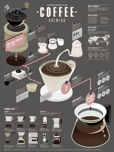 Ultimate Coffee Brewing Guide Poster Example - Venngage Poster Examples Walk people through brewing the perfect cup of coffee with this coffee poster example. Or create your own with earthly colors, modern font & more! Infographic Examples, Process Infographic, Coffee Infographic, Infographics Design, Infographic Posters, Health Infographics, Timeline Infographic, Infographic Templates, Design Café