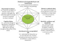 psychological rigidity