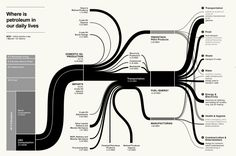 Nothing beats a beautiful sankey diagram for turning data into knowledge. 3d Data Visualization, Information Visualization, Flow Chart Design, Diagram Design, Sankey Diagram, Map Diagram, Data Flow Diagram, Process Map, Design Process