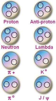 Composite Subatomic Particles