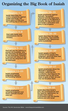 An Outline of the Book of Isaiah and other books of the Bible. Read more in the Illustrated Online Bible Study, here: www. Online Bible Study, Bible Study Tips, Scripture Study, Bible Lessons, Isaiah Bible Study, Book Of Isaiah Summary, Bible Notes, Bible Scriptures, Salvation Scriptures
