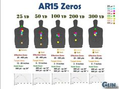 Defensive Use of the Rifle: Iron Sights and Different Zeros Shooting Targets, Shooting Guns, Shooting Range, Shooting Sports, Weapons Guns, Guns And Ammo, Tactical Training, Tactical Gear, Sniper Training