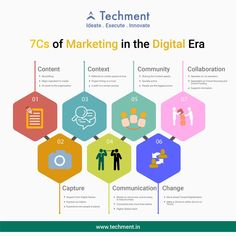 What Are the 7 Cs of #Marketing in the #Digital Era? A successful #social #media #strategy should include: engaging your #communities or building a new #community and having the relevant meaningful #conversations and converting on your #goals. http://www.techment.com