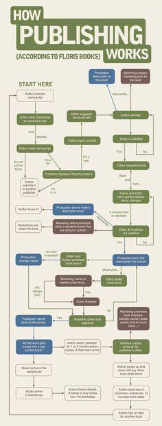 How Publishing Works according to Floris Books Flowchart.