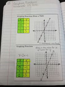 Teaching in Special Education -- Algebra -- These posts contain great printables, with clear explanations for math notebooks. I foresee this being a big help in my tutoring. Math Teacher, Math Classroom, Teaching Math, Math Literacy, Interactive Student Notebooks, Math Notebooks, Math Strategies, Math Resources, Math Activities