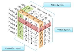 3D financial report matrix