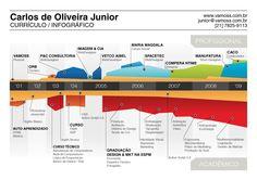 Currículo Infográfico Carlos de Olivera Junior