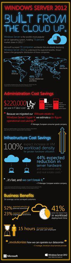 WindowsServer2012 Infographic.jpg (1683×6179)