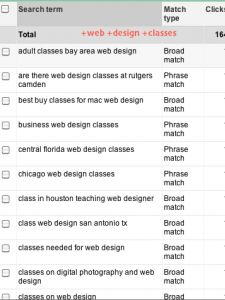 Dealing with duplicate keywords in ppc