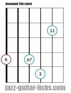 Dominant 11th guitar chord