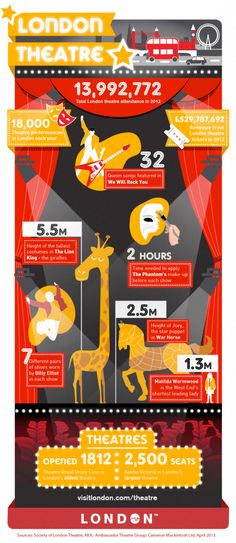 fun facts about London Theatre 2012