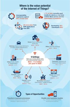 Unlocking the potential of the Internet of Things | McKinsey on Healthcare