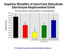 AdvoCare Rehydrate has no competition! Get some of the best hydration product in the market place!