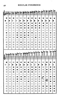 Bansuri Finger Chart