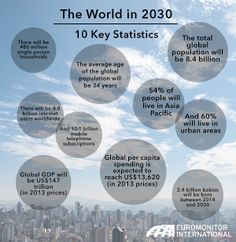 The World in 2030: 10 Key Statistics