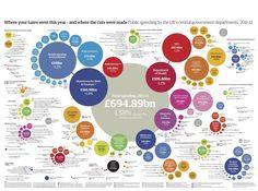 Public-spending-2011-12.jpg (3662×2717)