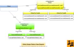 Visitor Design Pattern Tutorial with UML Class Diagrams & example in Java Design Patterns In Java, Pattern Design, Class Diagram, Java Tutorial, Coding, Technology, Software, Tutorials, Board