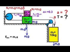 Physics - Mechanics: Applications of Newton's Second Law (4 of 20) - YouTube