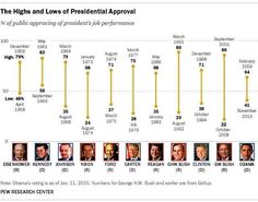 Obama's top approval rating to date is 64%, lowest of any president since Eisenhower.