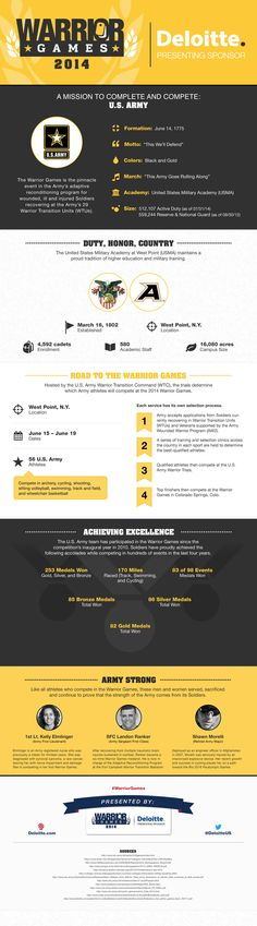 122 best infographics images on pinterest info graphics the warrior games presented by deloitte is the pinnacle event in the armys adaptive reconditioning program fandeluxe Images