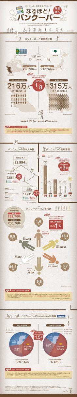 なるほど!バンクーバー #Infographic