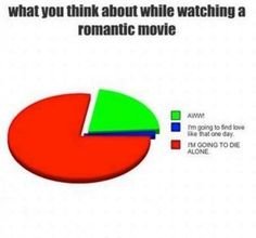 What I think about while watching a romantic movie