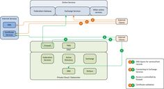 Office 365 Federated Topology Interactions #1
