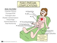 Post Partum Complications Image