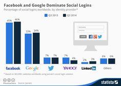 Facebook e Google dominano i social logins