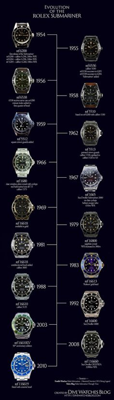Evolution of the Rolex Submariner; a helpful infographic showcasing the gradual changes made to the iconic diver's watch over the years.