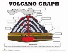 Third Grade Life Science Worksheets: Volcano Diagram