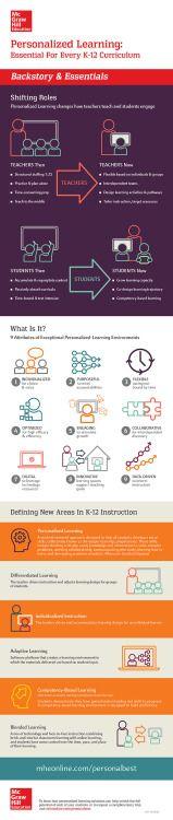 infographicshotspot:  Personalized Learning: Backstory &...