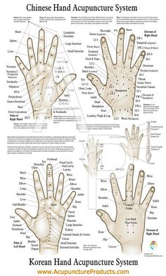 Hand reflexology chart: acupuncture pressure points
