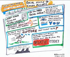 Social Media Camp 2011 panel with Mike Hofmann ( of Inc.,, Brian Simpson ( & Carol Roth (caroljsroth) Visual notes (Viznotes/graphic recording) by Dean Meyers ( Social Media Tips, Social Networks, Software, Improve Productivity, Social Media Engagement, Social Media Marketing, At Least, Business Advisor, Business Tips