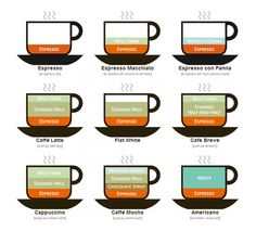 "Check out this ""Caffeinated"" Guide to Coffee Drinks! It shows all coffee lovers out there how to make their favourite energy-boosting beverage. I really like the contrast between an Espresso and Americano coffee drinks; just add hot water…"