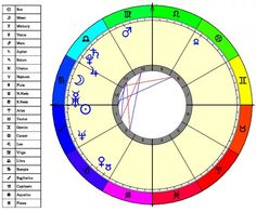 Astrology Answers provides your daily source for horoscopes, numerology, dream analysis, tarot and much more! Check out our site today for more information. Mini Reading, Reading Help, Free Reading, Astrology Numerology, Astrology Chart, Astrology Zodiac, Numerology Chart, Pisces, Zodiac Signs