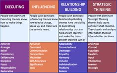 strengths finder chart - Google Search