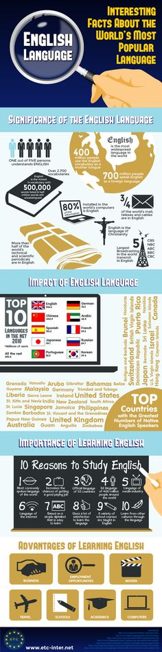 This is an infographic on English. The English language is widely used in the world.