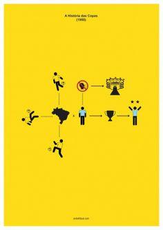 Découverte du travail de l'artiste brésilien André Fidusi autour du foot avec l'évolution des finales de chaque Coupe du Monde de Football, le tout résumé par des symboles et des posters graphiques. Une série d'affiches de 20 finales