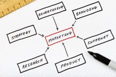 The 5 P's of Marketing Your Home Business
