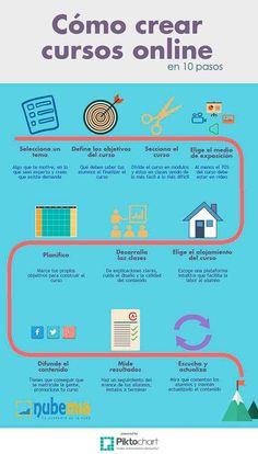 CursoEn LíneaComoCrearlo10Pasos-Infografía-BlogGesvin