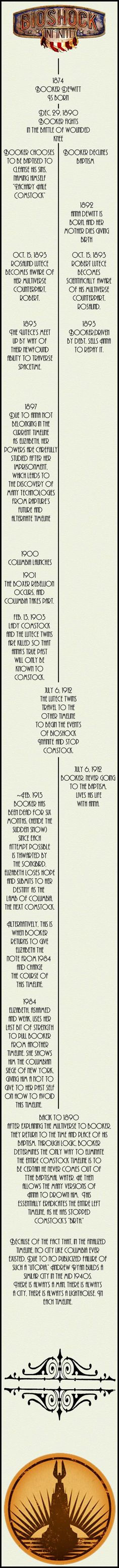 #Bioshock *SPOILERS* Bioshock #Infinite Story Line/ Timeline, you know in case anyone was confused.... booker dewitt and elizabeth