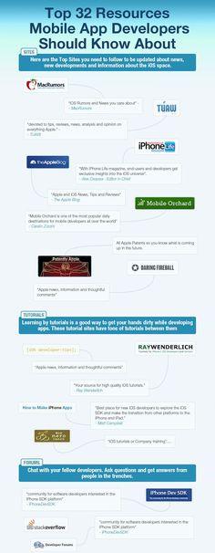30 Cheatsheets and Infographics for Mobile App Developers - Hongkiat Mobile App Development Companies, Mobile Application Development, Software Development, Development Board, Web Application, Computer Coding, Computer Programming, Computer Basics, Computer Science