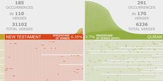 Comparison of word frequencies in the Bible and the Quran by Pitch Interactive